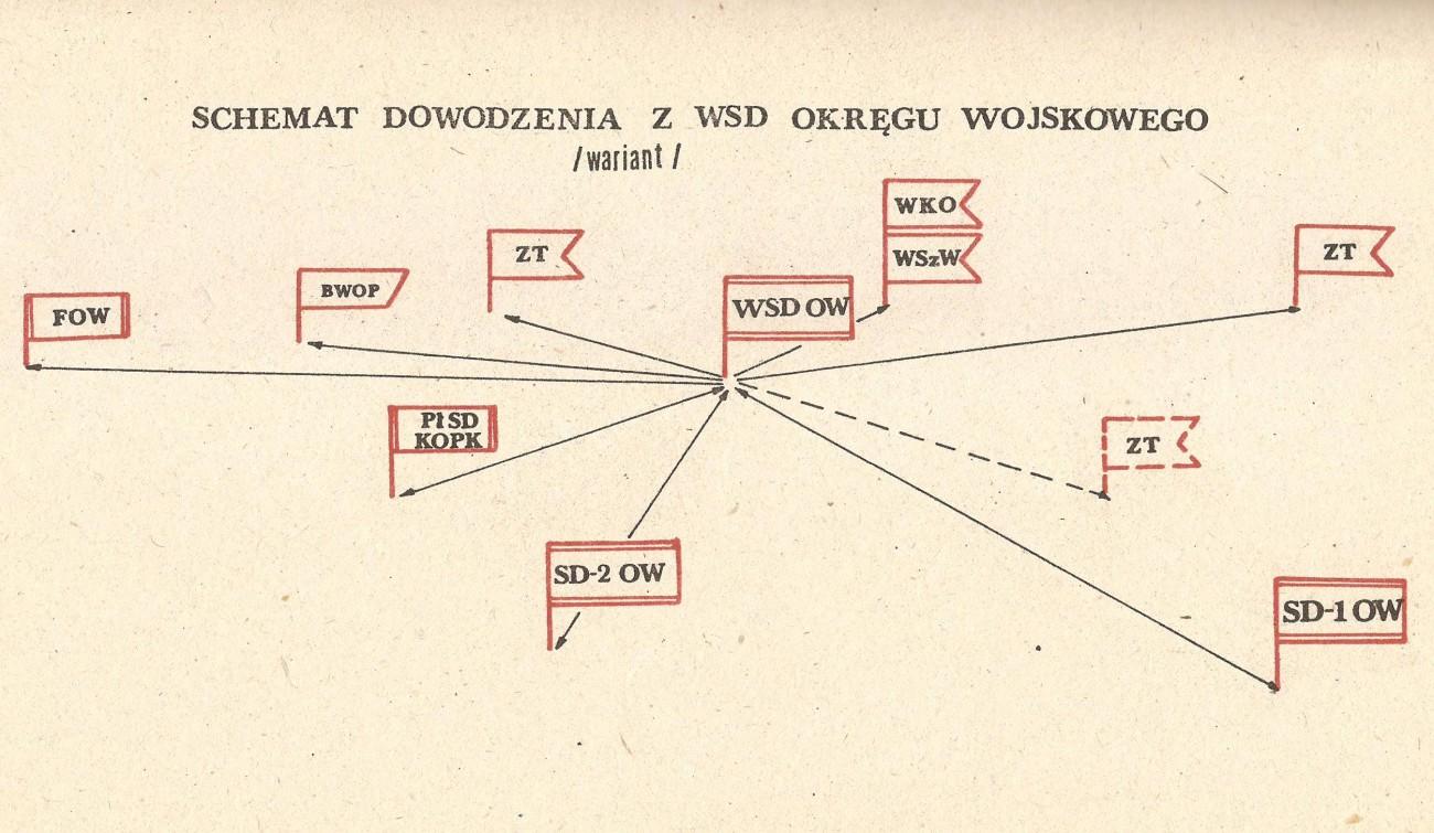 Dowodzenie z WSD OW - obrona wybrzeża PRL