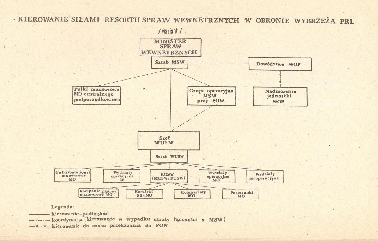 Kierowanie resortem MSW - obrona wybrzeża PRL