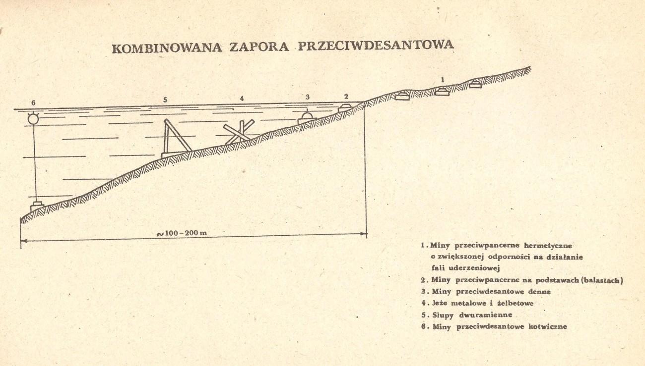Kombinowana zapora przeciwdesantowa - obrona wybrzeża PRL