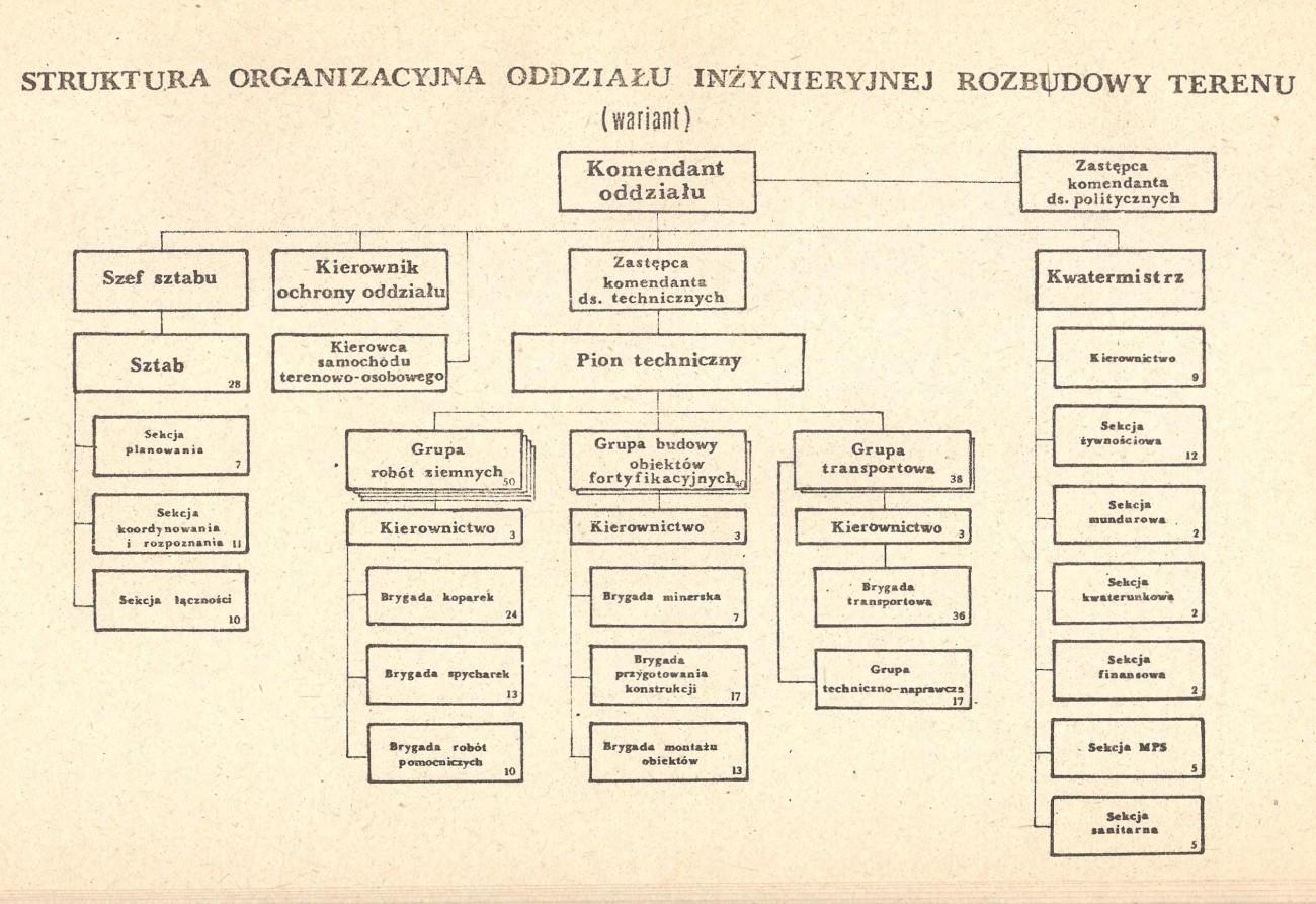 Oddział rozbudowy inżynieryjnej - obrona wybrzeża PRL