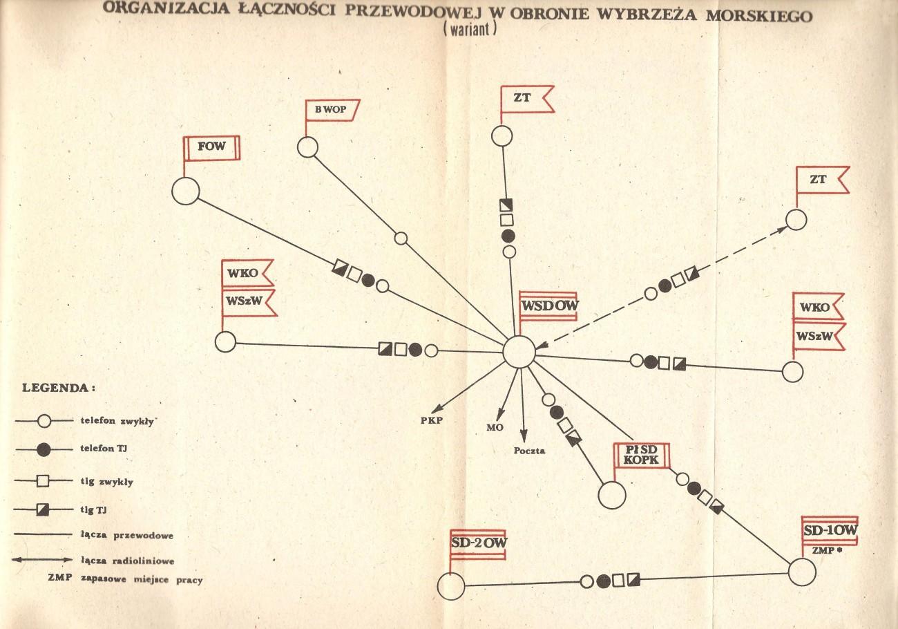 Organizacja łączności - obrona wybrzeża PRL