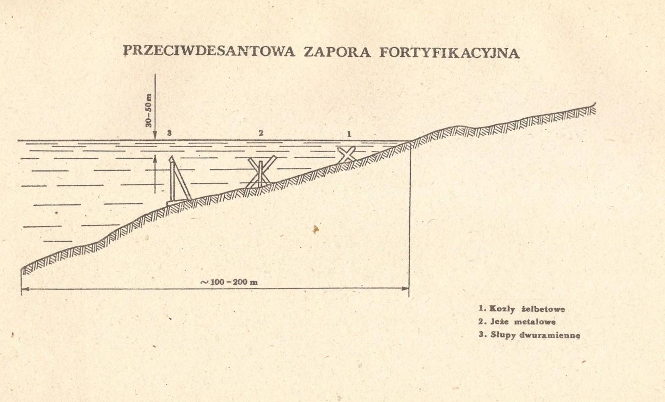 Przeciwdesantowa zapora fortyfikacyjna - obrona wybrzeża PRL
