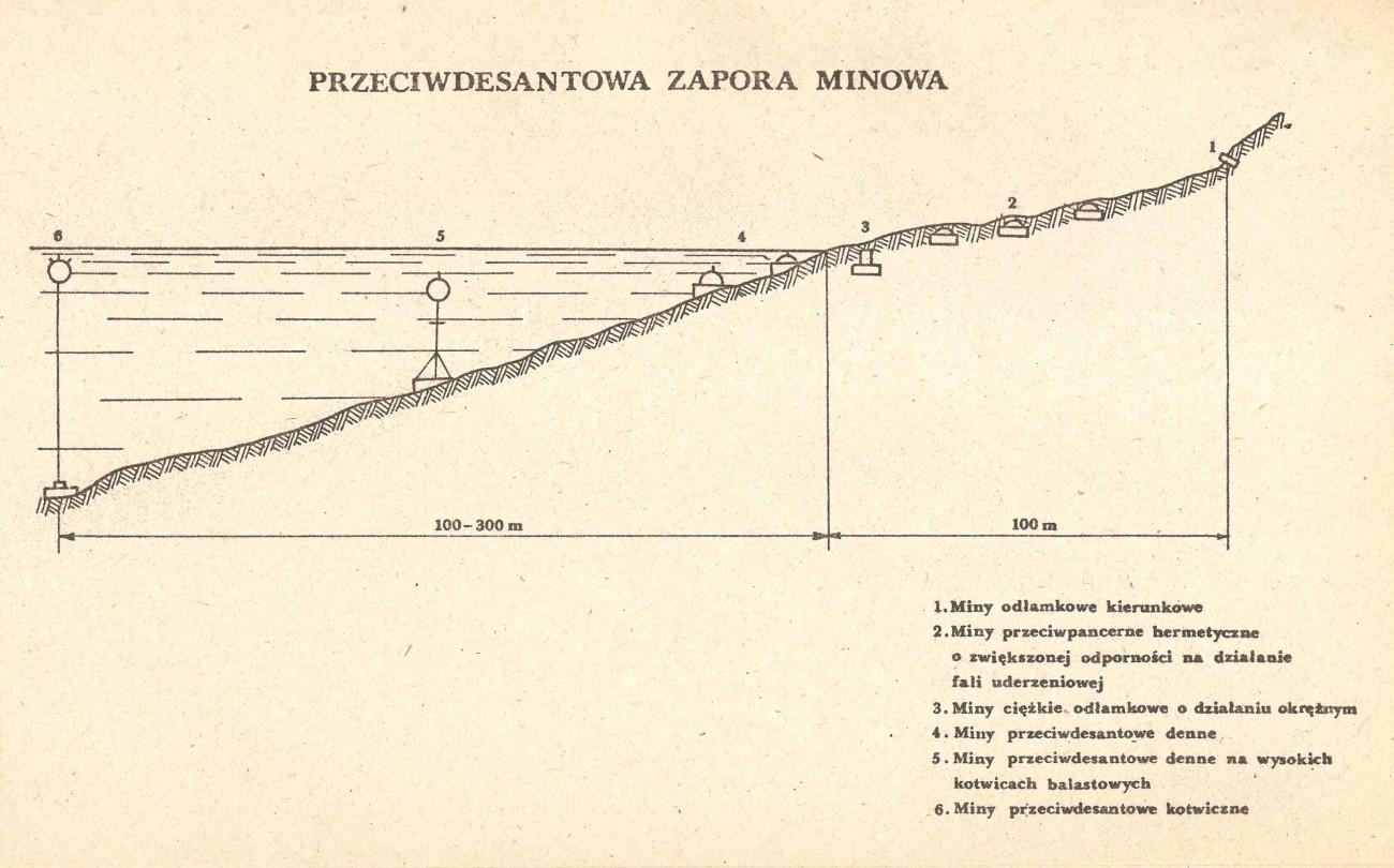 Przeciwdesantowa zapora minowa - obrona wybrzeża PRL