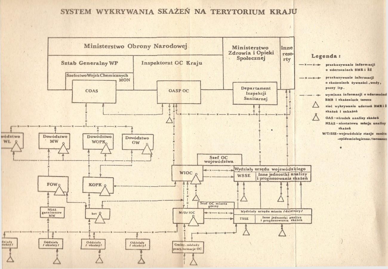 System wykrywania skażeń - obrona wybrzeża PRL