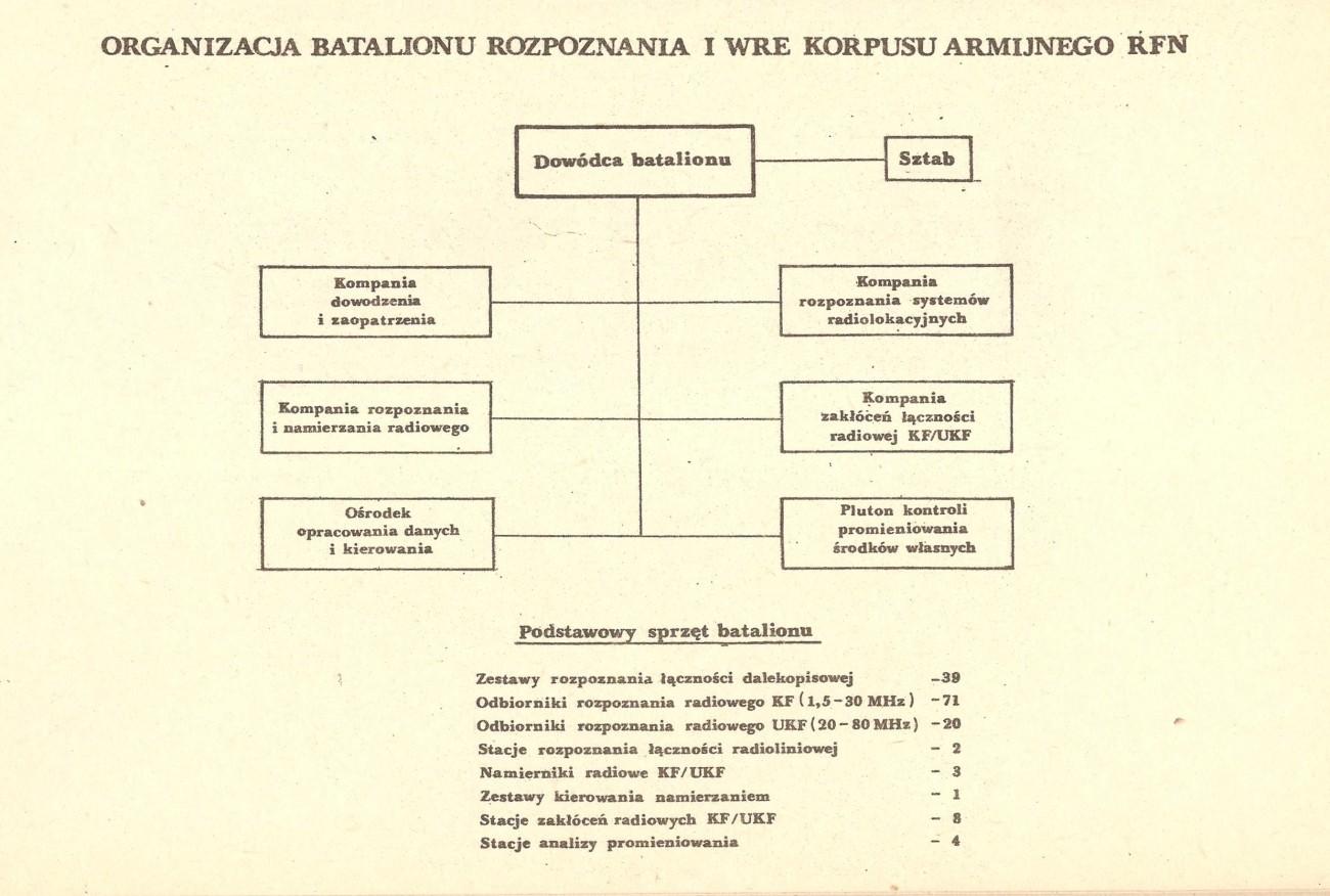 Batalion rozpoznania i WRE KA RFN - wojna NATO-Układ Warszawski