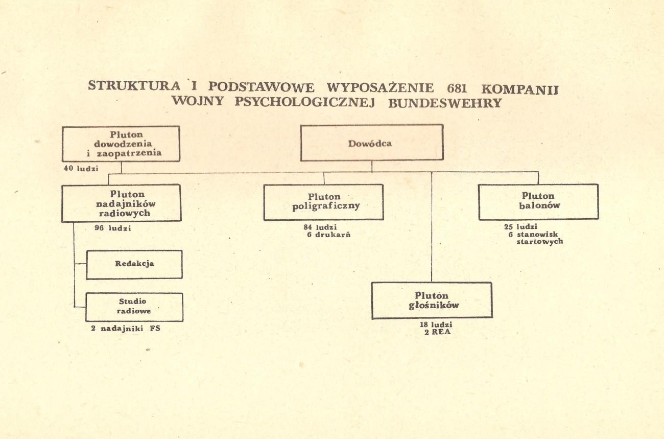 Kompania wojny psychologicznej Bundeswehry - wojna psychologiczna NATO