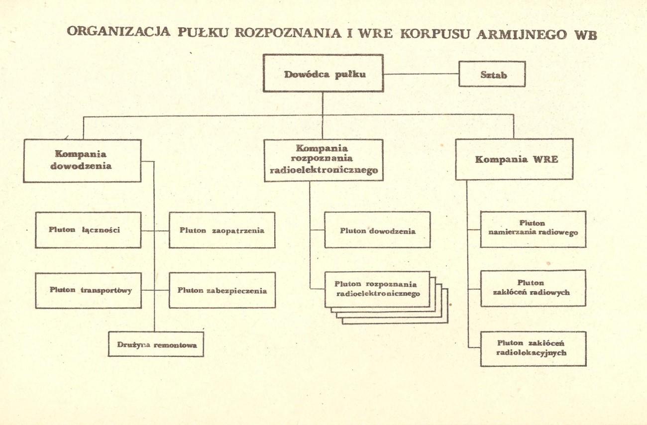 Pułk rozpoznania i WRE KA UK - wojna NATO-Układ Warszawski