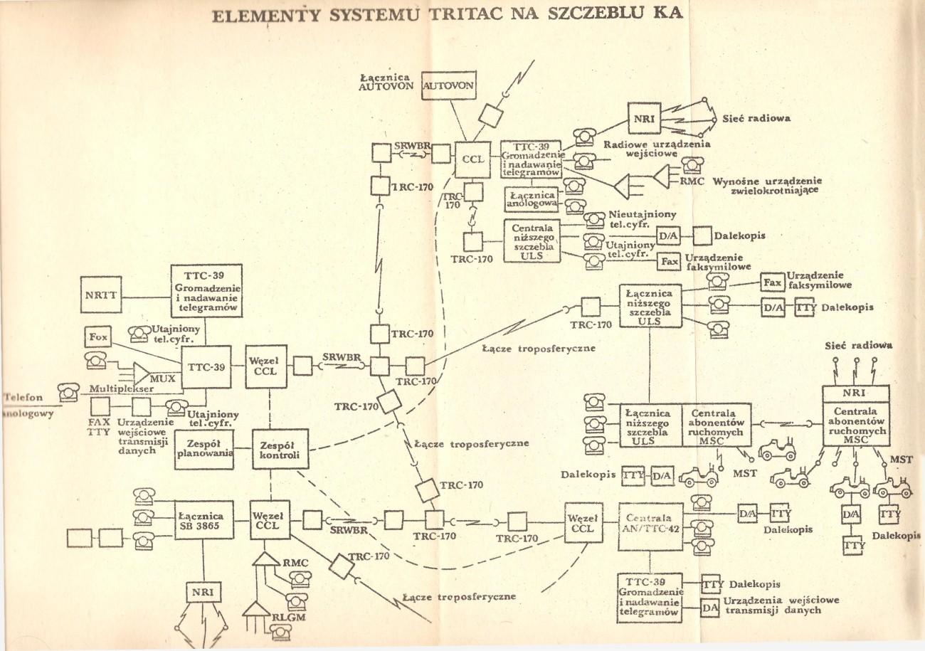 System łączności TRITAC KA USA - wojna NATO-Układ Warszawski