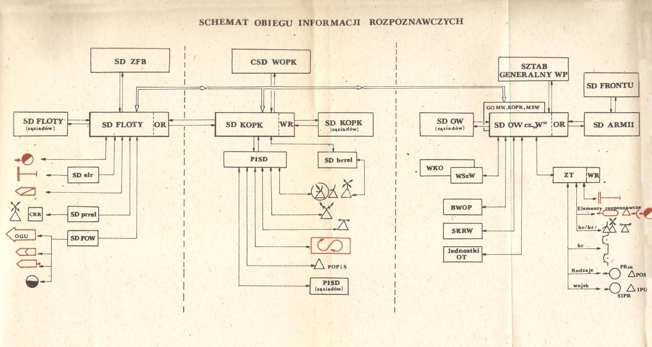 Schemat obiegu informacji - obrona wybrzeża PRL