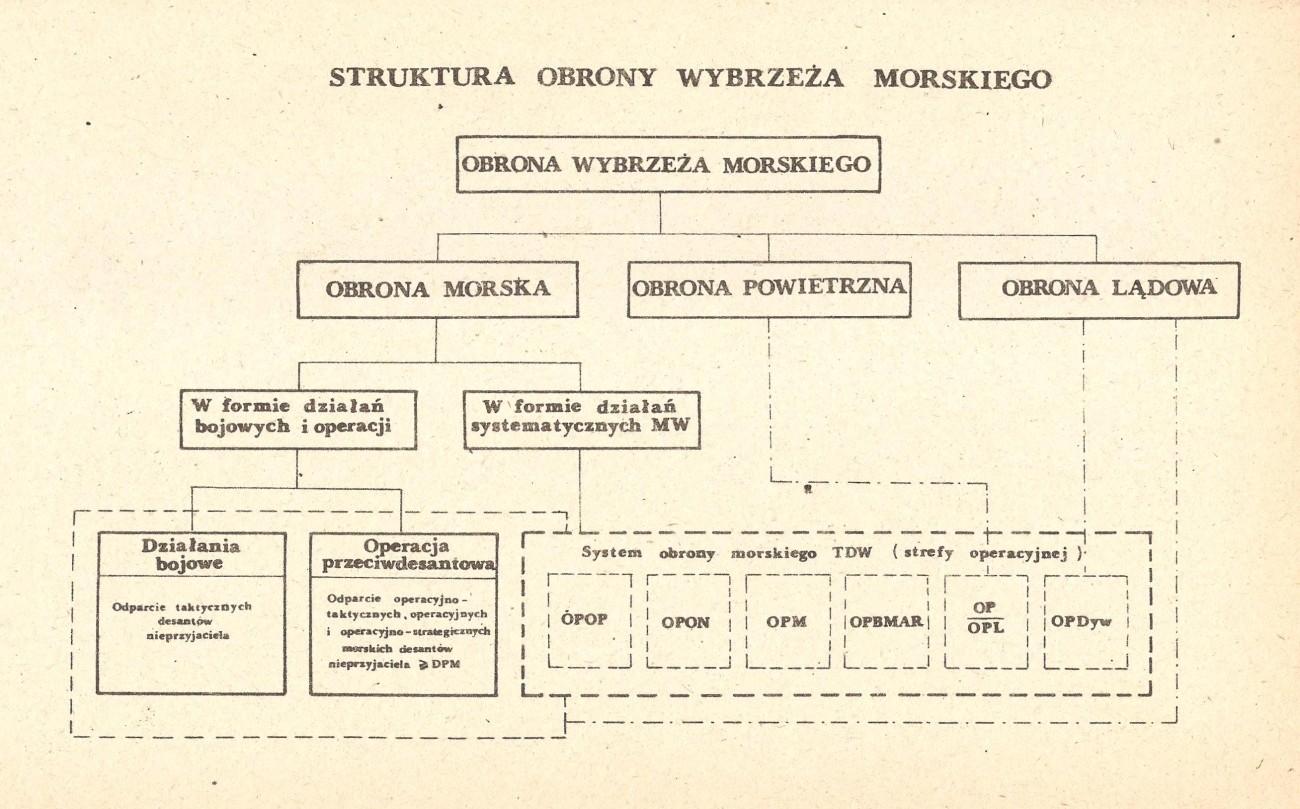 Struktura obrony - obrona wybrzeża PRL