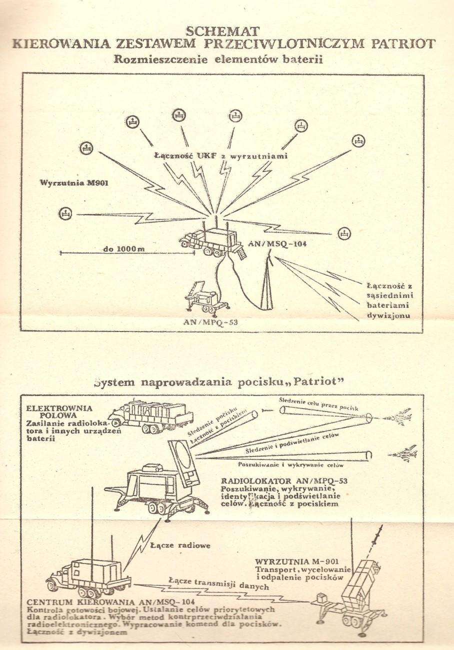 System obrony powietrznej Patriot