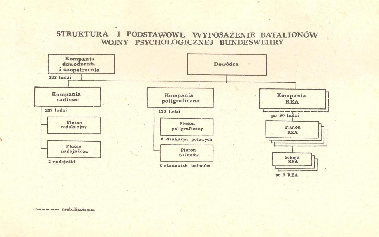 Batalion wojny psychologicznej Bundeswehry - wojna psychologiczna NATO