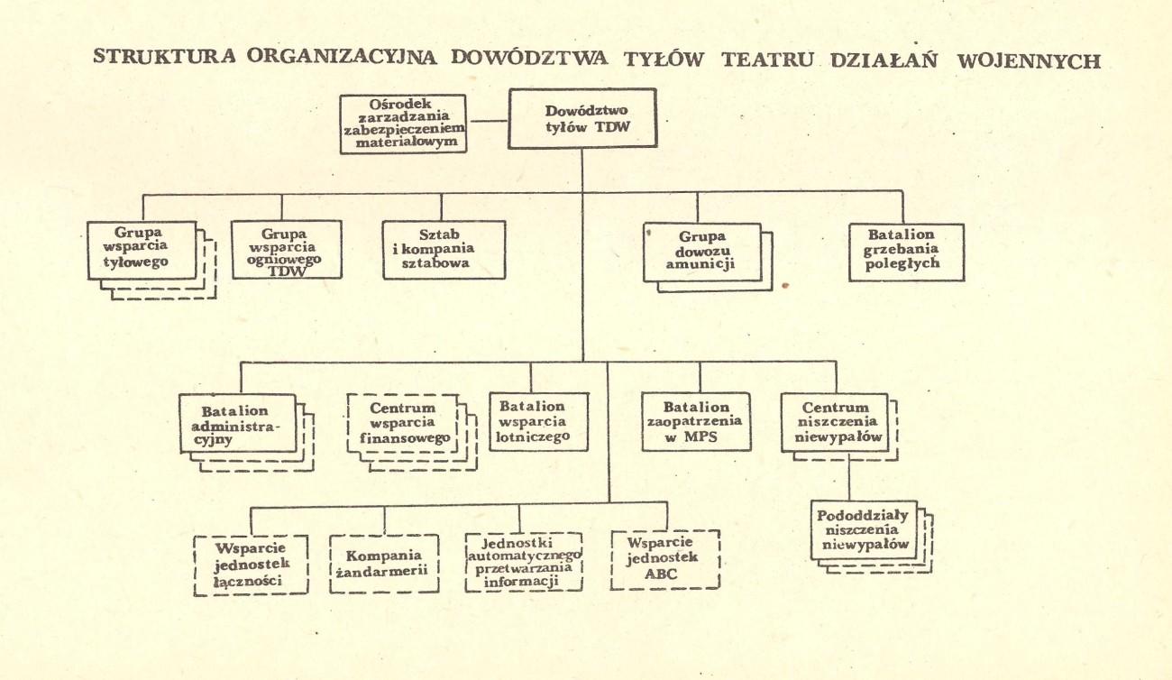 Dowództwo tyłów TDW - zaopatrzenie NATO