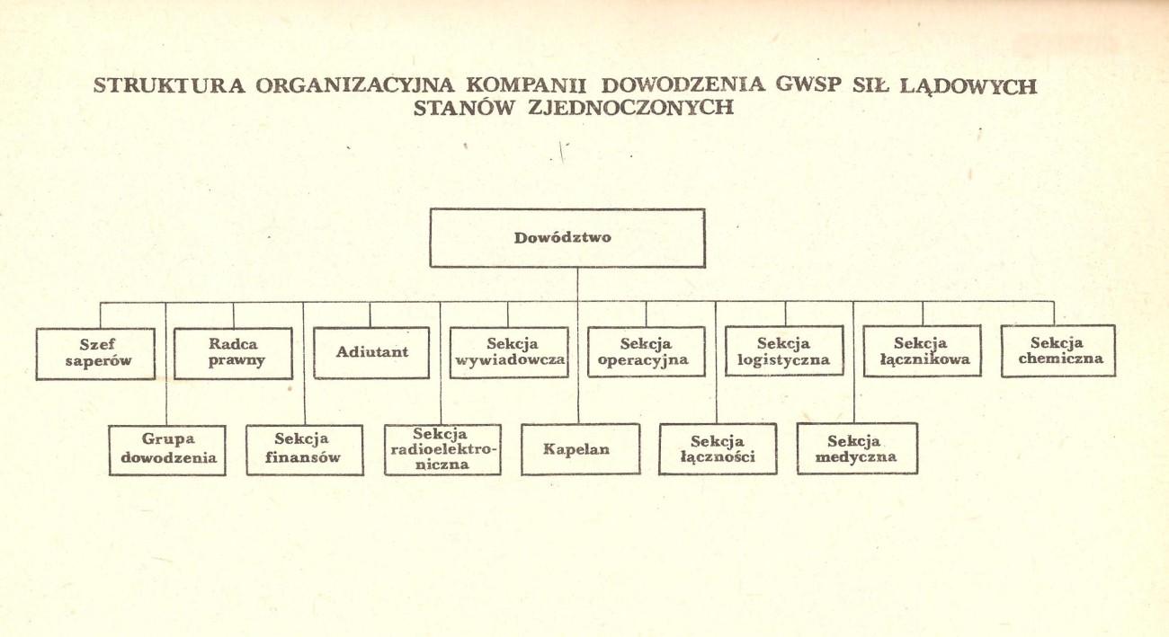 Kompania dowodzenia wojsk specjalnego przeznaczenia - wojna NATO-Układ Warszawski