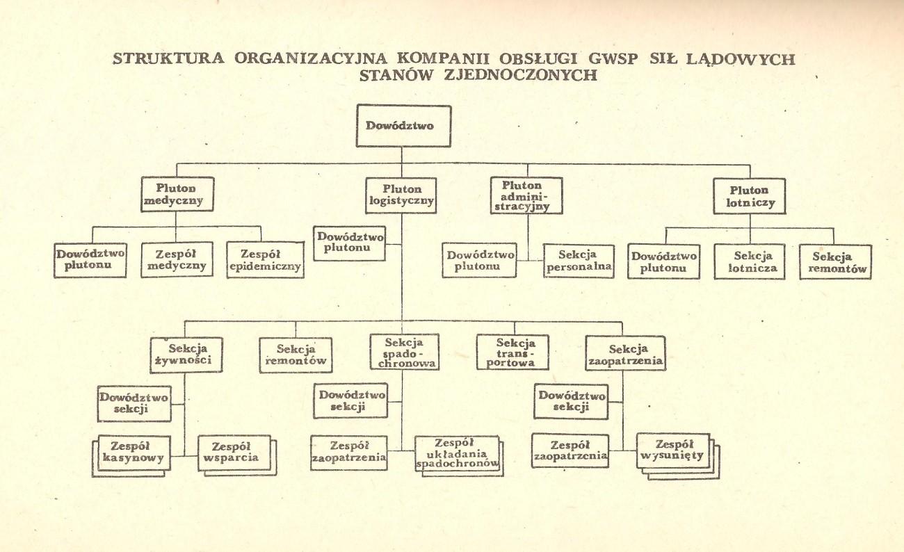 Kompania obsługi wojsk specjalnego przeznaczenia - wojna NATO-Układ Warszawski