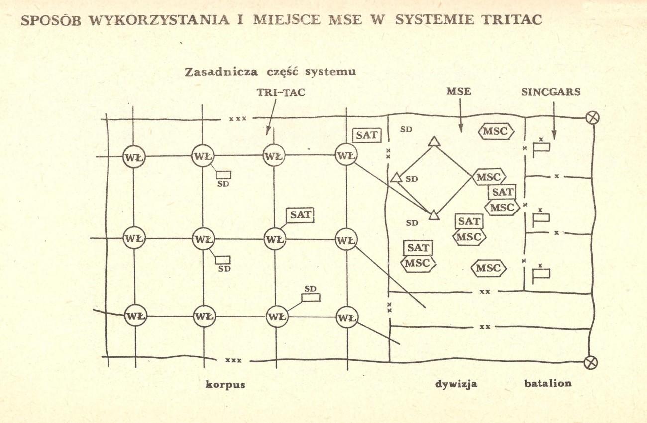 System MSE - TRITAC KA USA - wojna NATO-Układ Warszawski