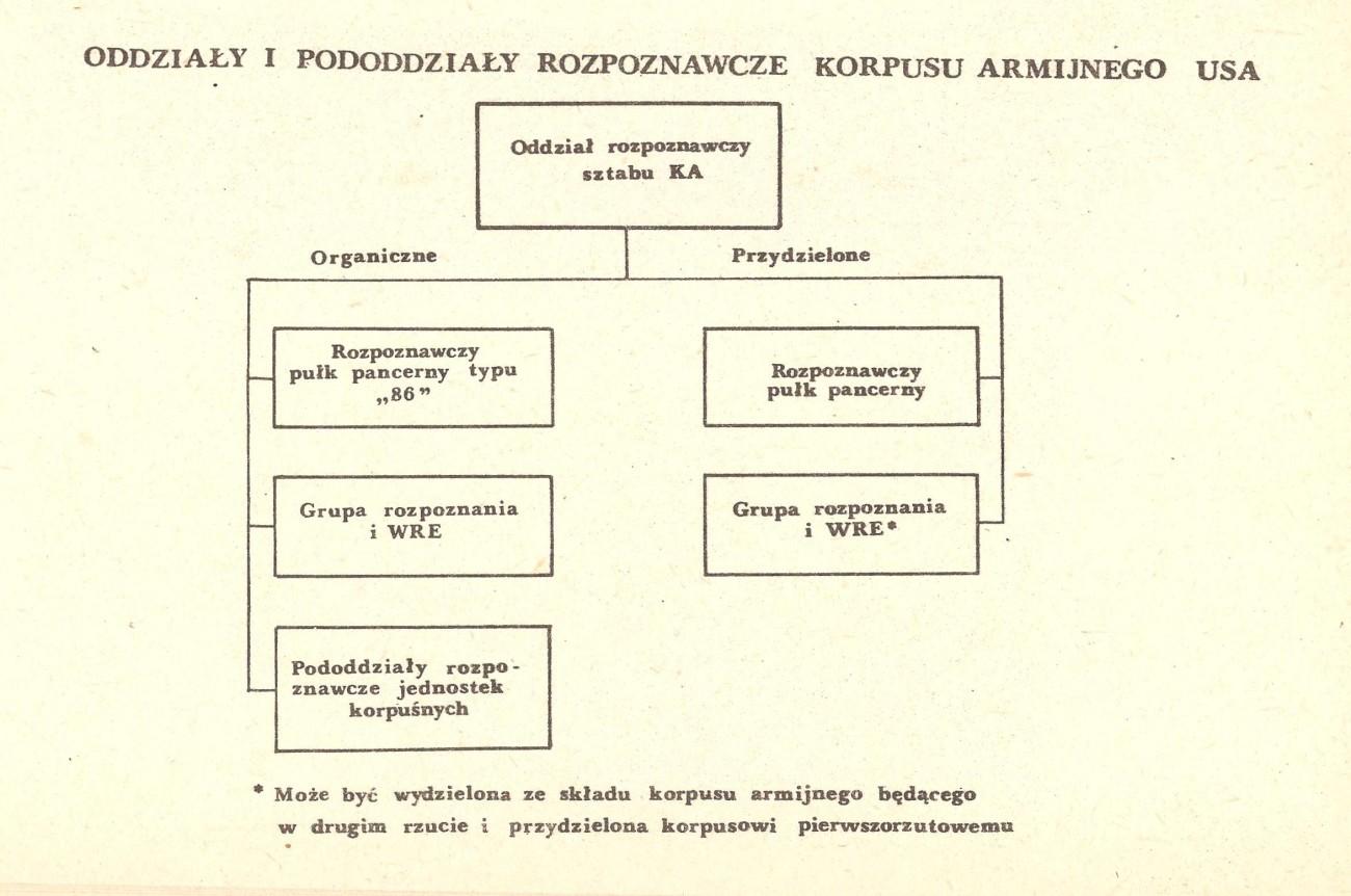 System rozpoznania i WRE KA USA - wojna NATO-Układ Warszawski