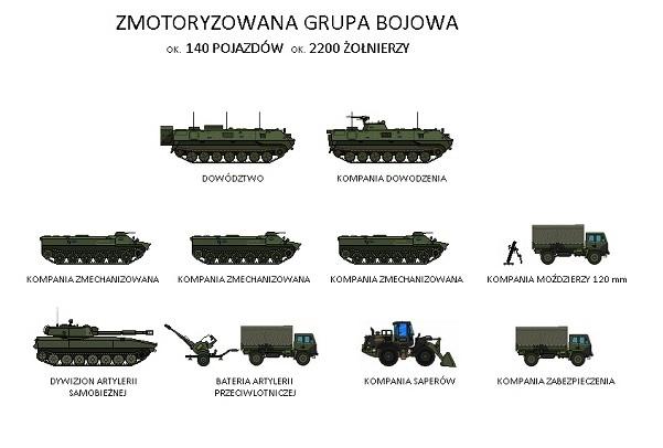 Grupa bojowa zmotoryzowana - armia Finlandii